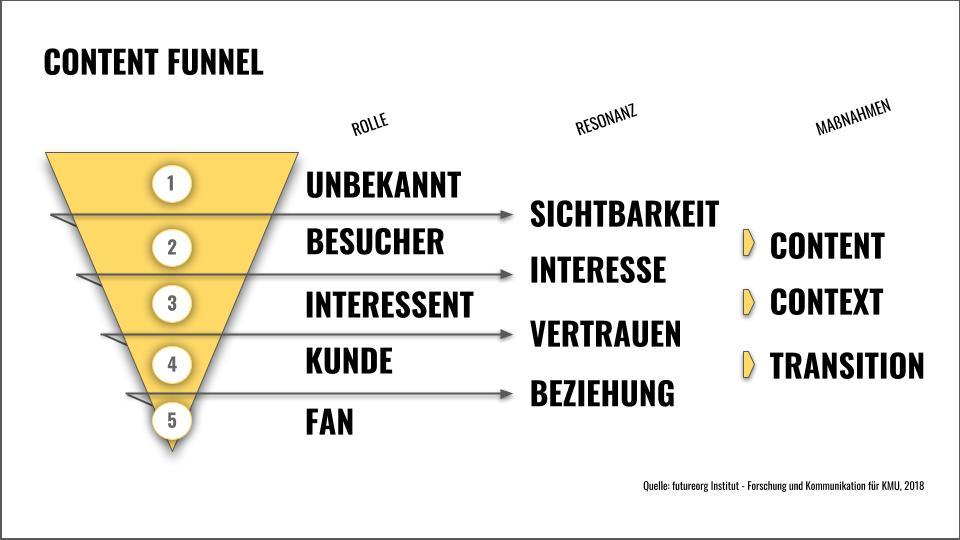 Content-Funnel_Grafik-1.jpg
